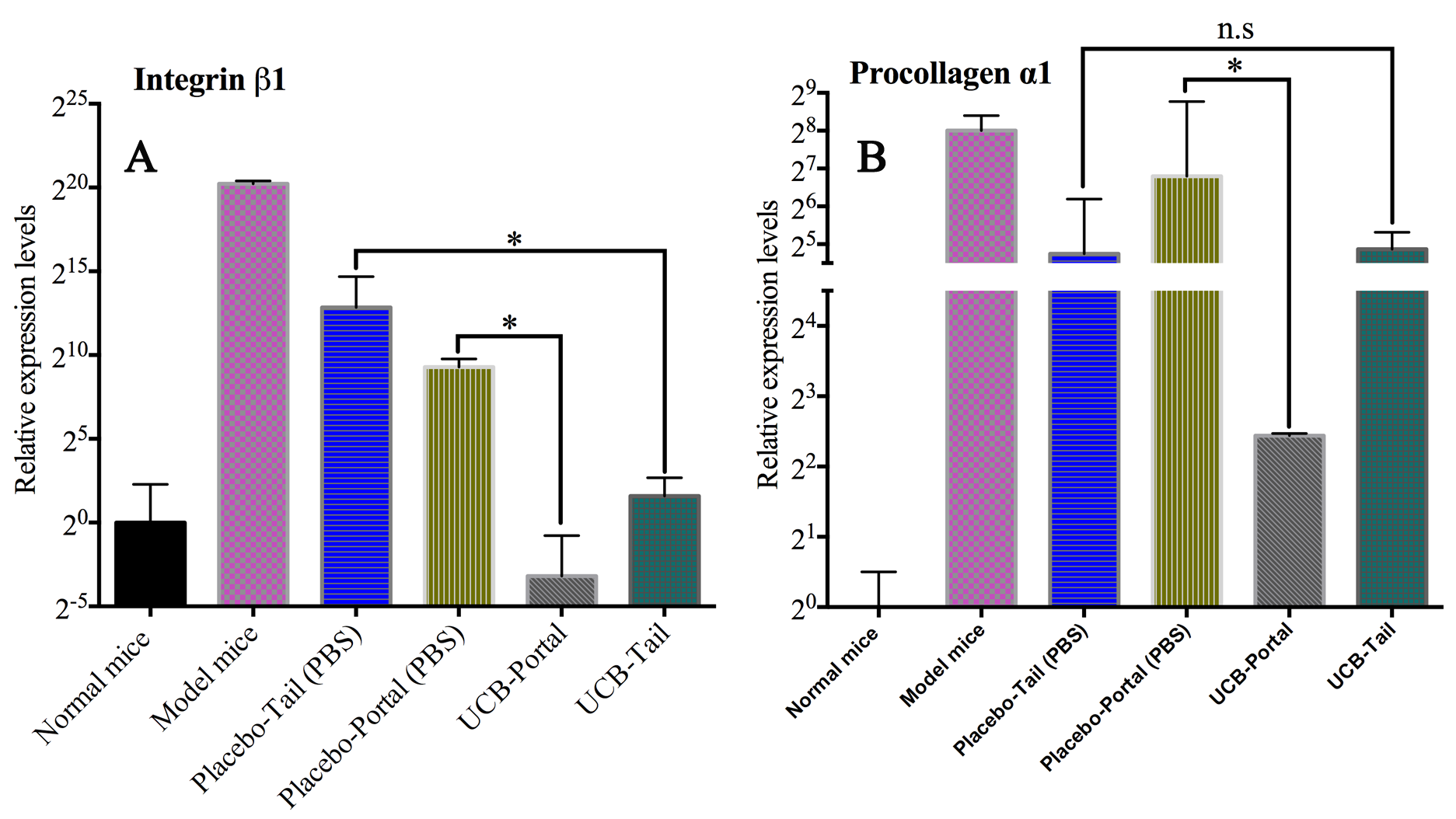 Figure 4 The comparison of integrin beta 1 and procollagen α1 gene expression in the groups